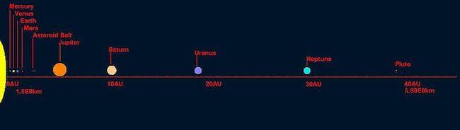 Distanza Giove terra